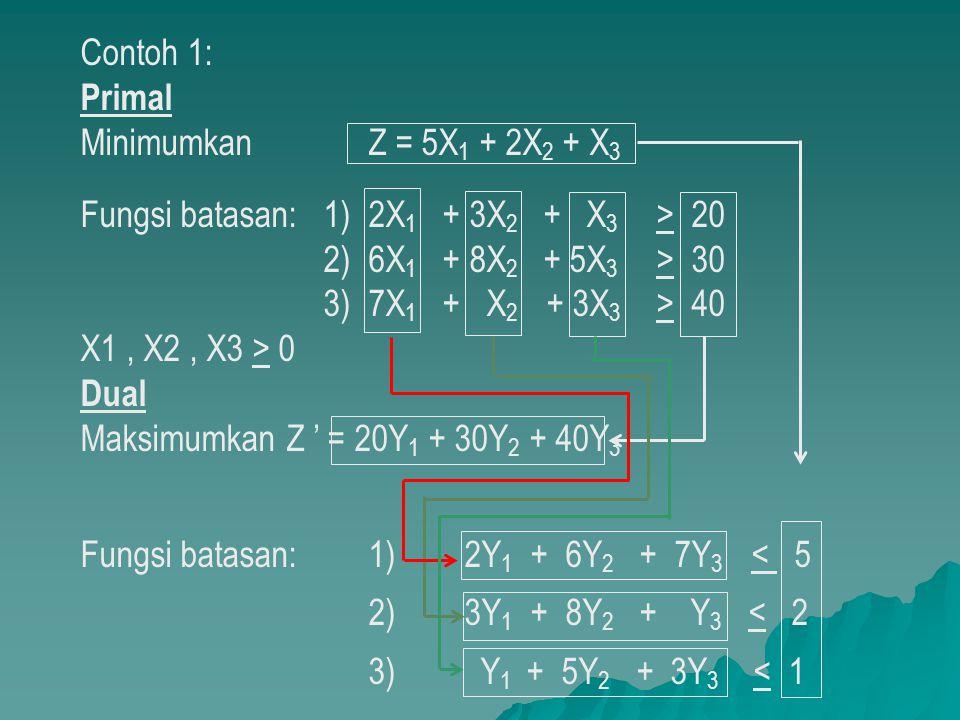 Contoh 1: Primal Minimumkan Z = 5X 1 + 2X 2 + X 3 Fungsi batasan: 1) 2X 1 + 3X 2 + X 3 > 20 2) 6X 1 + 8X 2 + 5X 3 > 30 3) 7X 1 + X 2 + 3X 3 > 40 X1, X