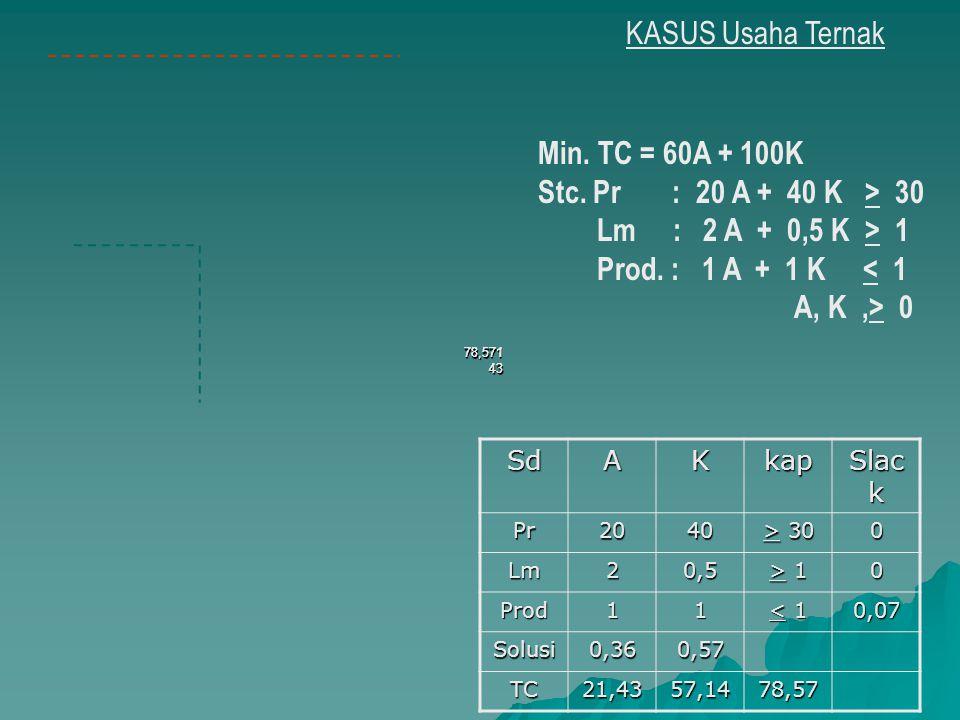 KASUS Usaha Ternak Min. TC = 60A + 100K Stc. Pr : 20 A + 40 K > 30 Lm : 2 A + 0,5 K > 1 Prod. : 1 A + 1 K < 1 A, K,> 0 SdAKkap Slac k Pr2040 > 30 0 Lm