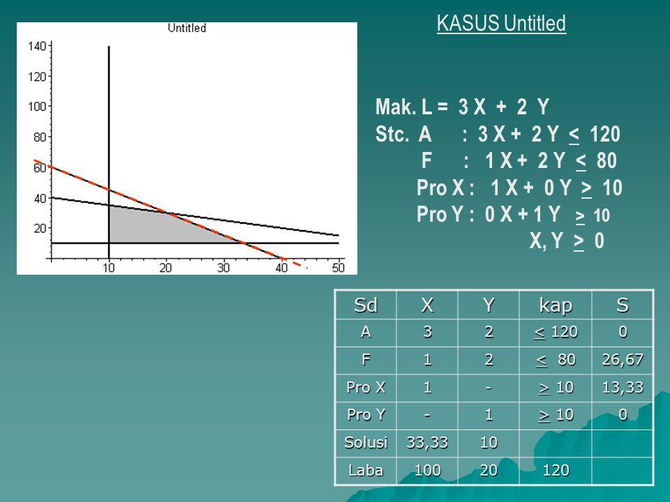 KASUS Untitled Mak. L = 3 X + 2 Y Stc. A : 3 X + 2 Y < 120 F : 1 X + 2 Y < 80 Pro X : 1 X + 0 Y > 10 Pro Y : 0 X + 1 Y > 10 X, Y > 0 SdXYkapS A32 < 12