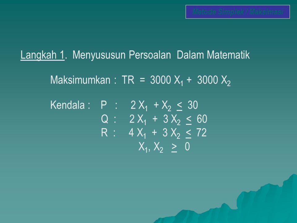 Langkah 1. Menyususun Persoalan Dalam Matematik Maksimumkan : TR = 3000 X 1 + 3000 X 2 Kendala : P : 2 X 1 + X 2 < 30 Q : 2 X 1 + 3 X 2 < 60 R : 4 X 1