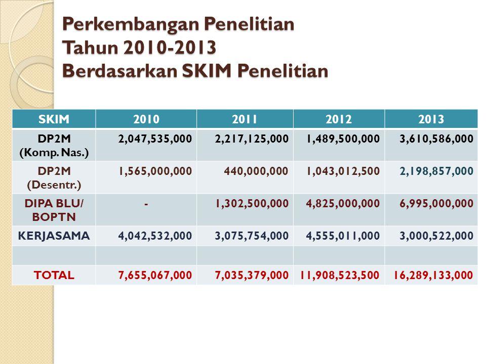 Perkembangan Penelitian Tahun 2010-2013 Berdasarkan SKIM Penelitian SKIM2010201120122013 DP2M (Komp. Nas.) 2,047,535,0002,217,125,0001,489,500,0003,61