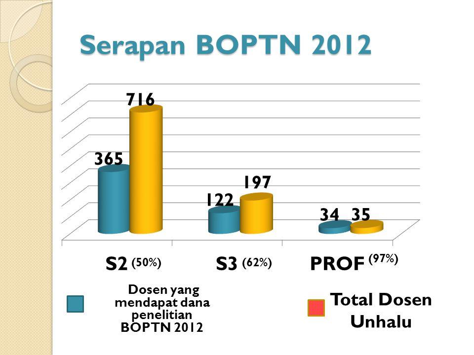 Serapan BOPTN 2012 (50%)(62%) (97%) Dosen yang mendapat dana penelitian BOPTN 2012 Total Dosen Unhalu