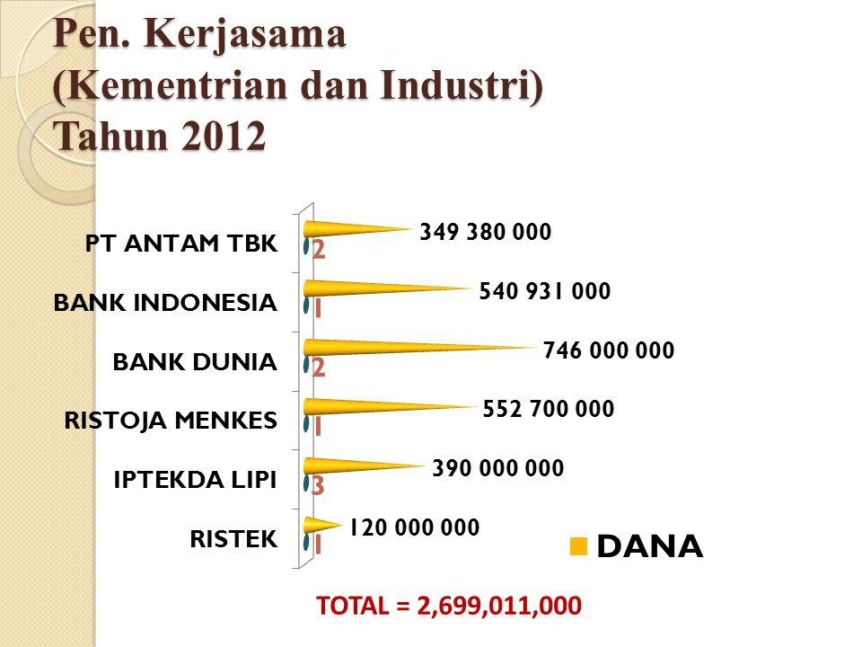 Pen. Kerjasama (Kementrian dan Industri) Tahun 2012 TOTAL = 2,699,011,000