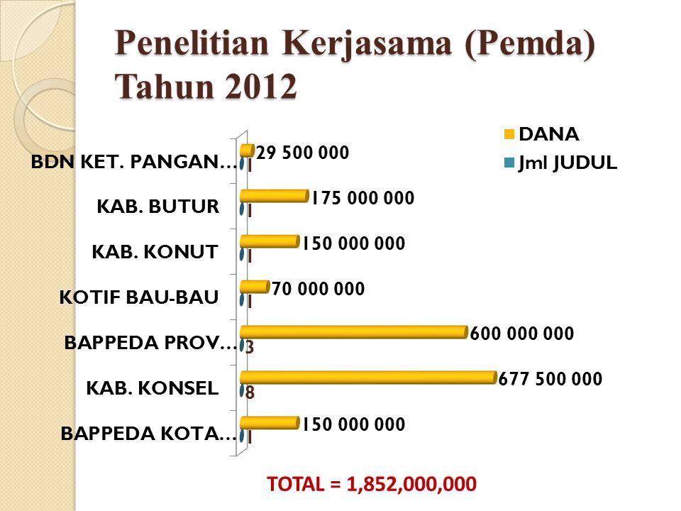 Penelitian Kerjasama (Pemda) Tahun 2012 TOTAL = 1,852,000,000