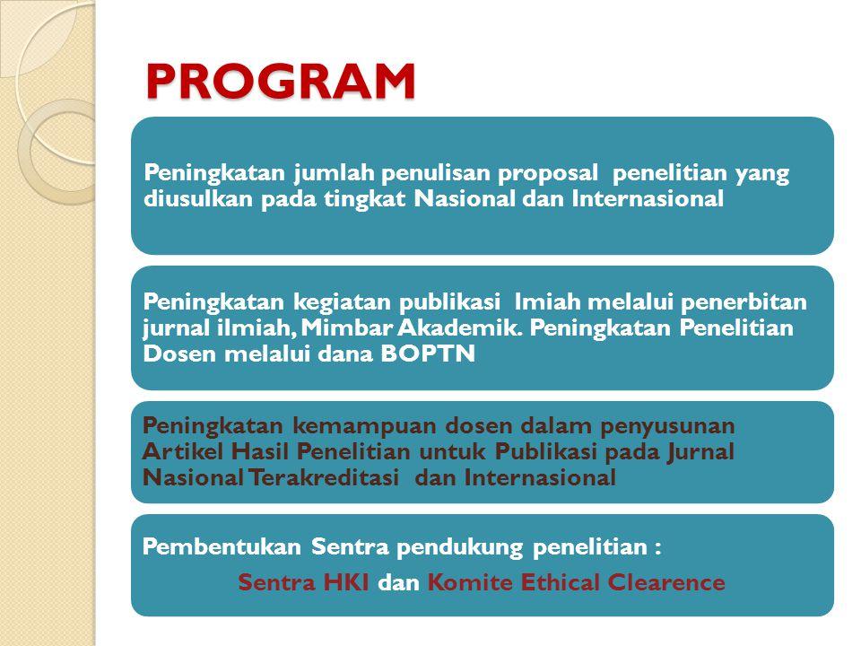 PROGRAM Peningkatan jumlah penulisan proposal penelitian yang diusulkan pada tingkat Nasional dan Internasional Peningkatan kegiatan publikasi lmiah m