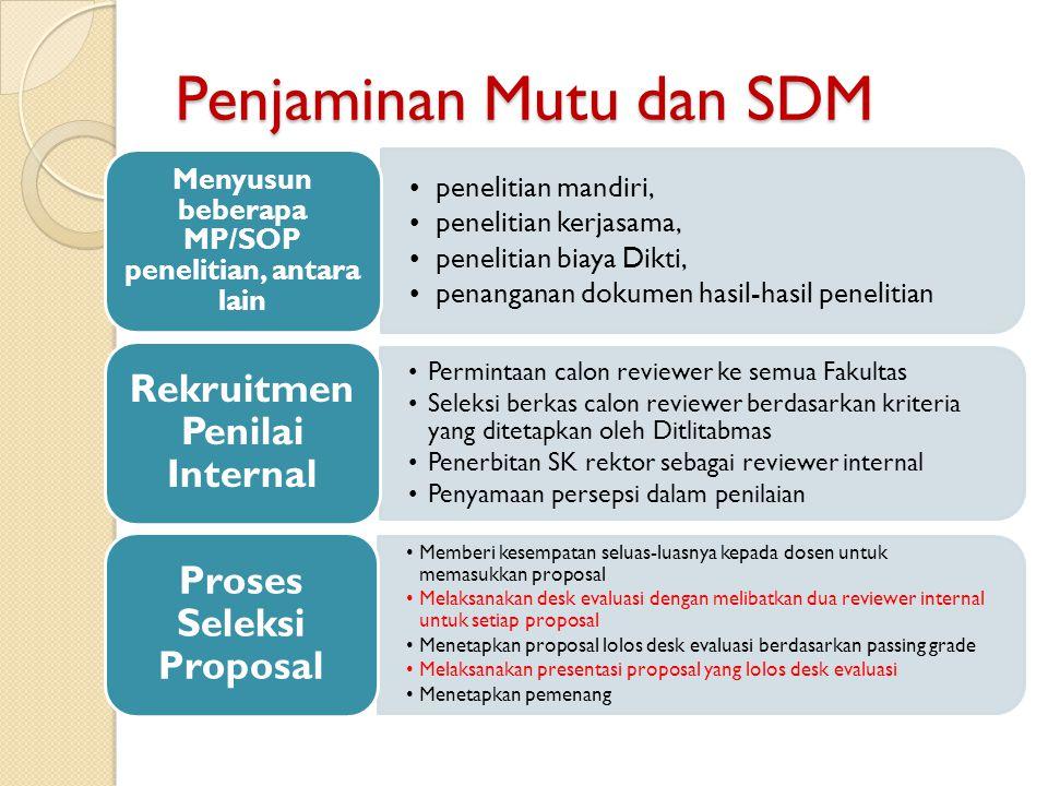 penelitian mandiri, penelitian kerjasama, penelitian biaya Dikti, penanganan dokumen hasil-hasil penelitian Menyusun beberapa MP/SOP penelitian, antar