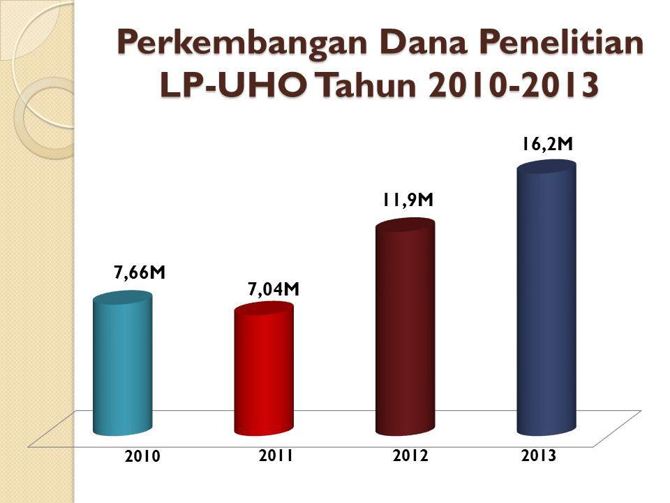 Perkembangan Dana Penelitian LP-UHO Tahun 2010-2013 7,04M 11,9M 2010 20112012 7,66M 16,2M 2013