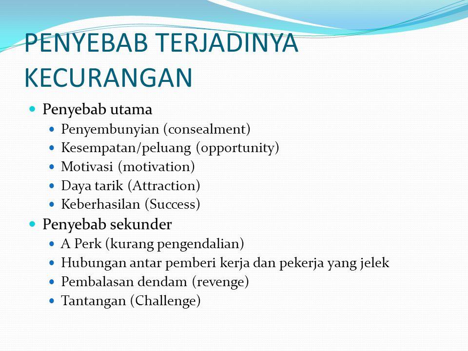 PENYEBAB TERJADINYA KECURANGAN Penyebab utama Penyembunyian (consealment) Kesempatan/peluang (opportunity) Motivasi (motivation) Daya tarik (Attractio