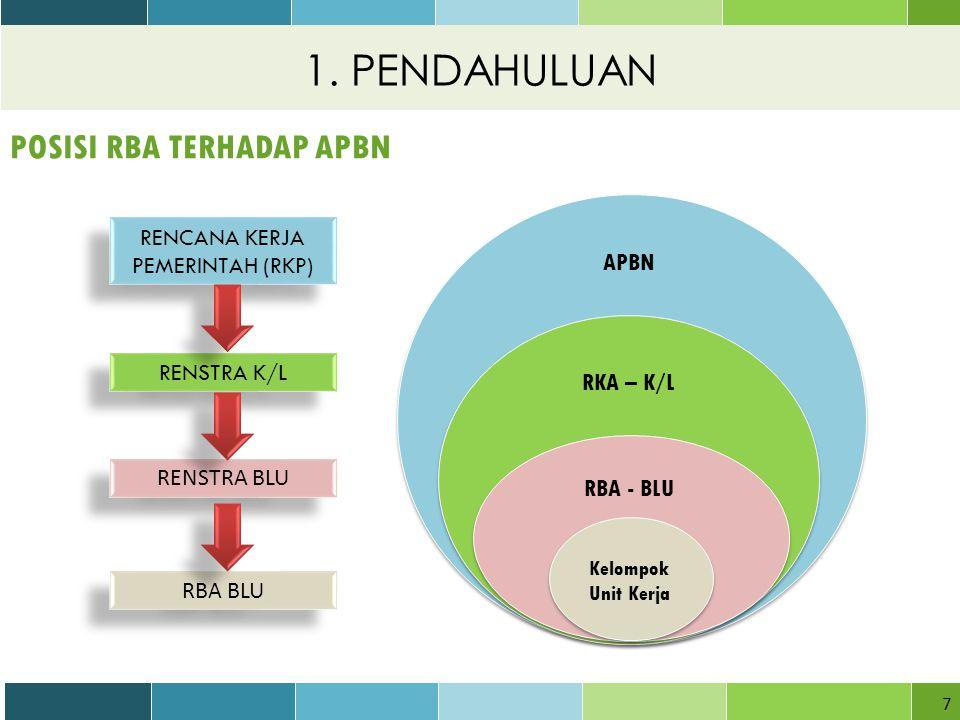 7 POSISI RBA TERHADAP APBN RENCANA KERJA PEMERINTAH (RKP) RENSTRA K/L RENSTRA BLU RBA BLU Kelompok Unit Kerja RBA - BLU RKA – K/L APBN 1.