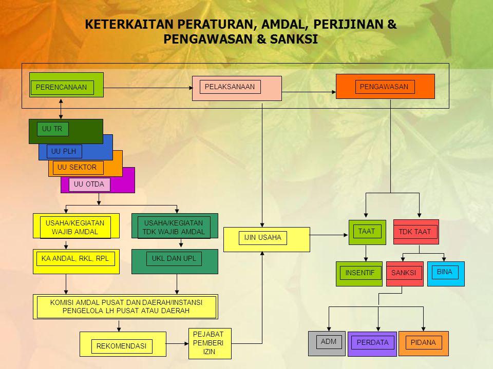 Pelestarian Fungsi Lingkungan Hidup (Pasal 14,15,16,17,20,21) Persyaratan Penaatan Lingkungan dalam Ijin ( dari RKL dan RPL atau UKL dan UPL)  Pasal