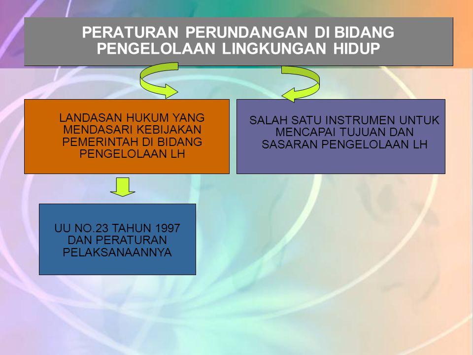 Pasal 33 Amandemen UUD 1945 UU No.23/1997 ttg Pengelolaan LH Peraturan Perundang-undangan Pengelolaan SDA & LH  Falsafah Antar Generasi UU No. 24/199