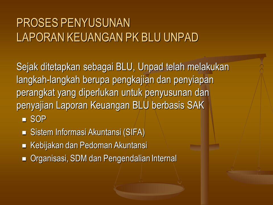 SOP BLU Evaluasi SOP yang ada (penerimaan, pengeluaran, pengadaan barang/jasa, kerjasama, pemeliharaan aset, renumerasi dll) Menyesuaikan dan mengembangkan SOP yang sesuai dengan status BLU (bertahap) SIFA Sejak beberapa tahun yl, Unpad telah mengembangkan sistem informasi akuntansi untuk pelaporan keuangan (berbasis SAP) Menyesuaikan SIFA menjadi berbasis SAK PROSES PENYUSUNAN LAPORAN KEUANGAN PK BLU UNPAD