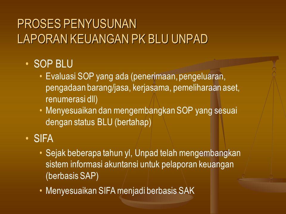 SOP BLU Evaluasi SOP yang ada (penerimaan, pengeluaran, pengadaan barang/jasa, kerjasama, pemeliharaan aset, renumerasi dll) Menyesuaikan dan mengemba