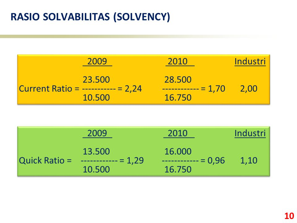 10 RASIO SOLVABILITAS (SOLVENCY) 2009 2010 Industri 23.500 28.500 Current Ratio = ----------- = 2,24 ------------ = 1,70 2,00 10.500 16.750 2009 2010