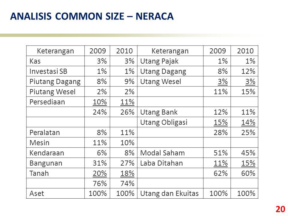 20 ANALISIS COMMON SIZE – NERACA Keterangan 2009 2010Keterangan 2009 2010 Kas3% Utang Pajak1% Investasi SB1% Utang Dagang8%12% Piutang Dagang8%9%Utang Wesel3% Piutang Wesel2% 11%15% Persediaan10%11% 24%26%Utang Bank12%11% Utang Obligasi15%14% Peralatan8%11% 28%25% Mesin11%10% Kendaraan6%8%Modal Saham51%45% Bangunan31%27%Laba Ditahan11%15% Tanah20%18% 62%60% 76%74% Aset100% Utang dan Ekuitas100%