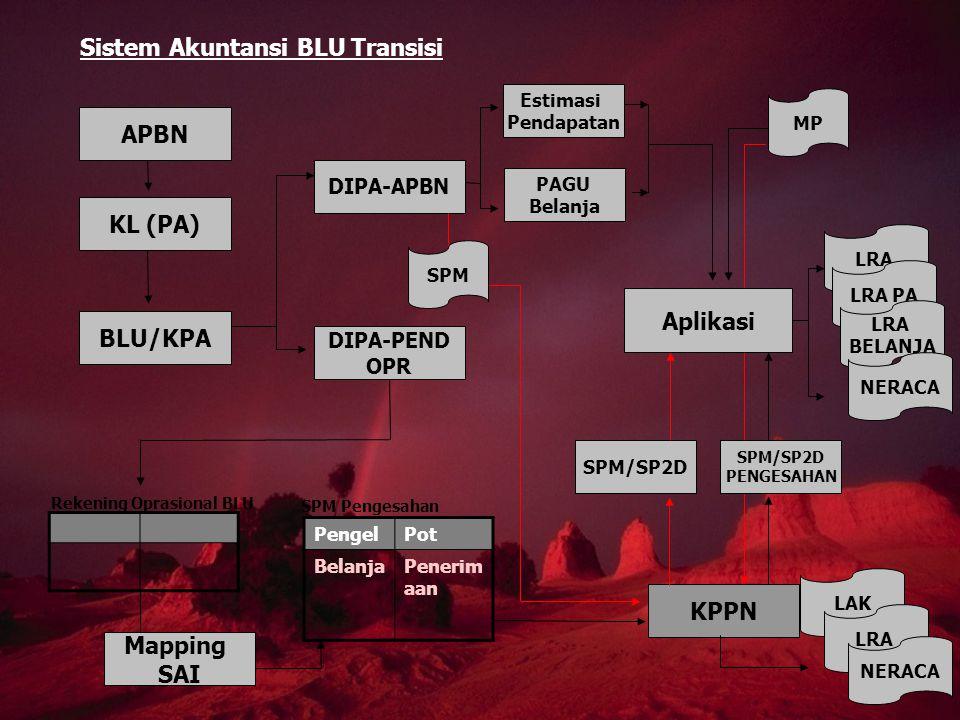 LRA APBN KL (PA) BLU/KPA DIPA-APBN DIPA-PEND OPR Estimasi Pendapatan PAGU Belanja Mapping SAI PengelPot BelanjaPenerim aan SPM Pengesahan Rekening Opr