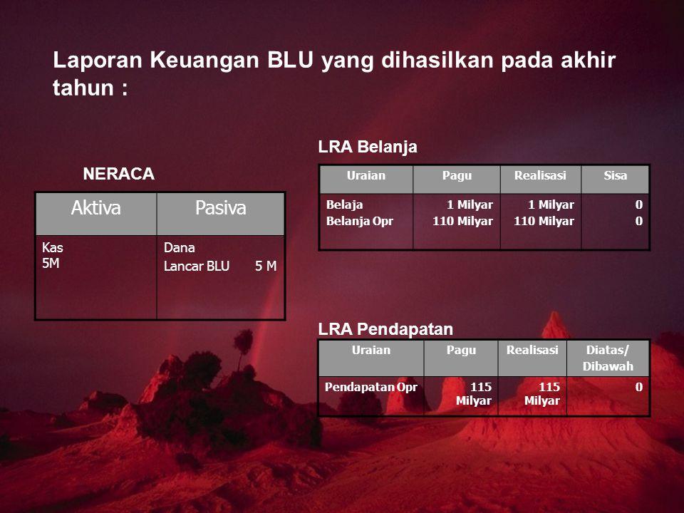 Laporan Keuangan BLU yang dihasilkan pada akhir tahun : AktivaPasiva Kas 5M Dana Lancar BLU 5 M UraianPaguRealisasiSisa Belaja Belanja Opr 1 Milyar 11