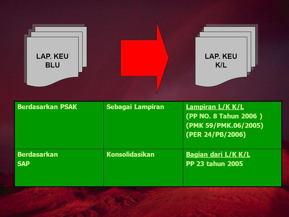 LAP. KEU BLU LAP. KEU BLU LAP. KEU K/L LAP. KEU K/L Berdasarkan PSAKSebagai LampiranLampiran L/K K/L (PP NO. 8 Tahun 2006 ) (PMK 59/PMK.06/2005) (PER