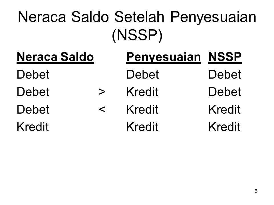 5 Neraca Saldo Setelah Penyesuaian (NSSP) Neraca SaldoPenyesuaianNSSP DebetDebetDebet Debet>KreditDebet Debet<KreditKredit KreditKreditKredit