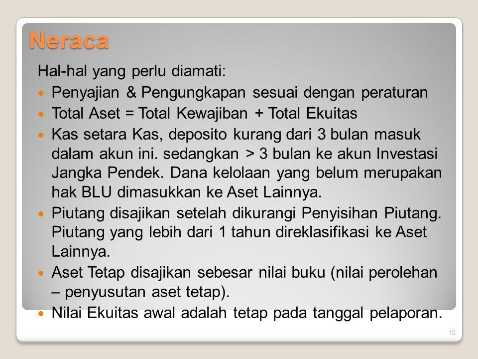 Neraca Hal-hal yang perlu diamati: Penyajian & Pengungkapan sesuai dengan peraturan Total Aset = Total Kewajiban + Total Ekuitas Kas setara Kas, depos