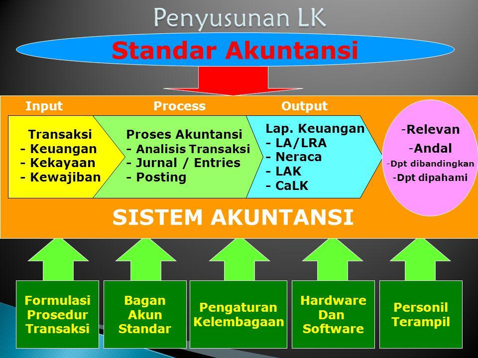 Standar Akuntansi SISTEM AKUNTANSI Transaksi - Keuangan - Kekayaan - Kewajiban Proses Akuntansi - Analisis Transaksi - Jurnal / Entries - Posting Lap.