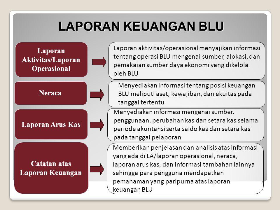LAPORAN KEUANGAN BLU Laporan Aktivitas/Laporan Operasional Neraca Laporan Arus Kas Catatan atas Laporan Keuangan Laporan aktivitas/operasional menyaji