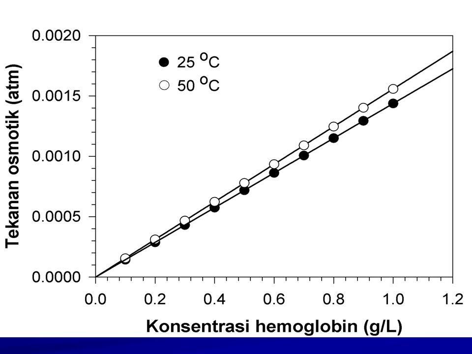 Di bawah ini adalah contoh data pengukuran tekanan osmotik untuk larutan hemoglobin pada berbagai konsentrasi yang diukur pada dua suhu yang ber beda.