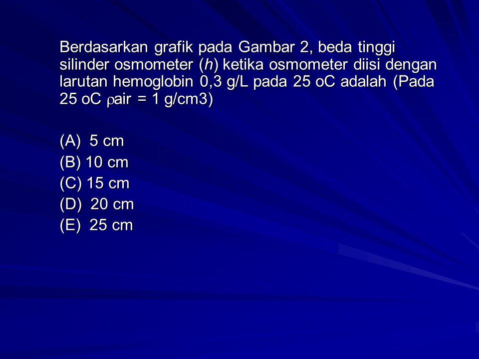 Berdasarkan grafik pada Gambar 2, beda tinggi silinder osmometer (h) ketika osmometer diisi dengan larutan hemoglobin 0,3 g/L pada 25 oC adalah (Pada 25 oC  air = 1 g/cm3) (A) 5 cm (B) 10 cm (C) 15 cm (D) 20 cm (E) 25 cm