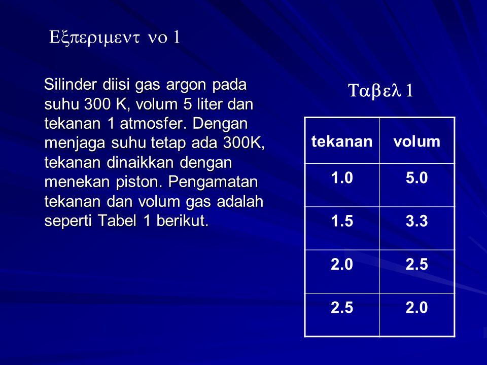 Silinder diisi gas argon pada suhu 300 K, volum 5 liter dan tekanan 1 atmosfer.