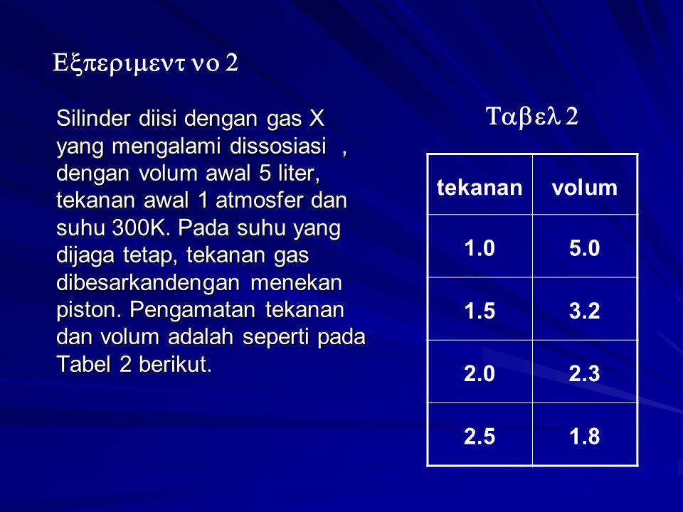 Silinder diisi dengan gas X yang mengalami dissosiasi, dengan volum awal 5 liter, tekanan awal 1 atmosfer dan suhu 300K.