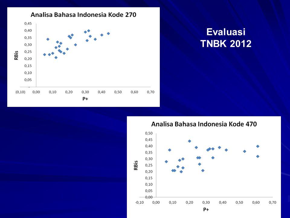Evaluasi TNBK 2012