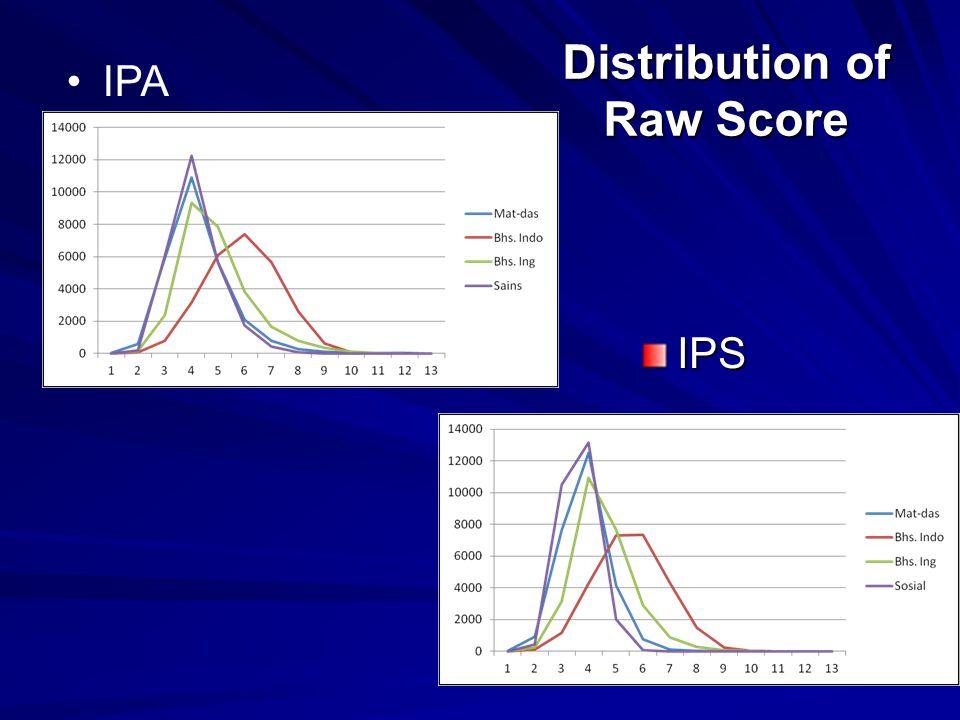 Distribution of Raw Score IPS IPA