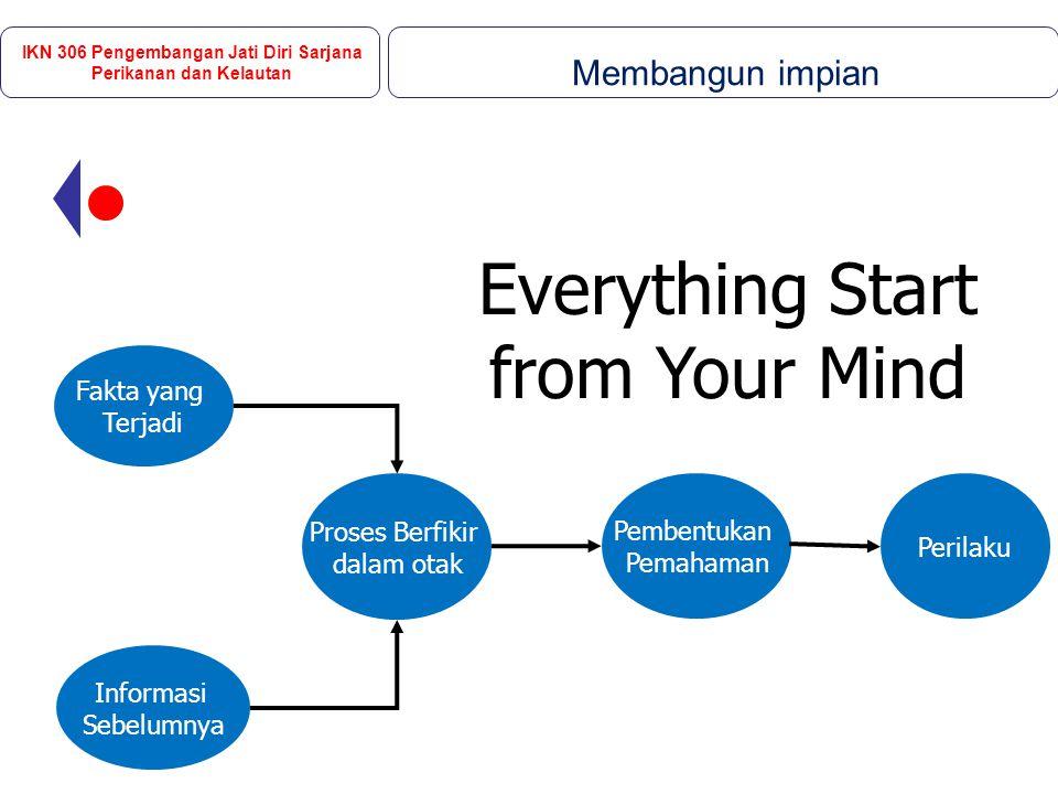 Everything Start from Your Mind Fakta yang Terjadi Informasi Sebelumnya Proses Berfikir dalam otak Pembentukan Pemahaman Perilaku IKN 306 Pengembangan