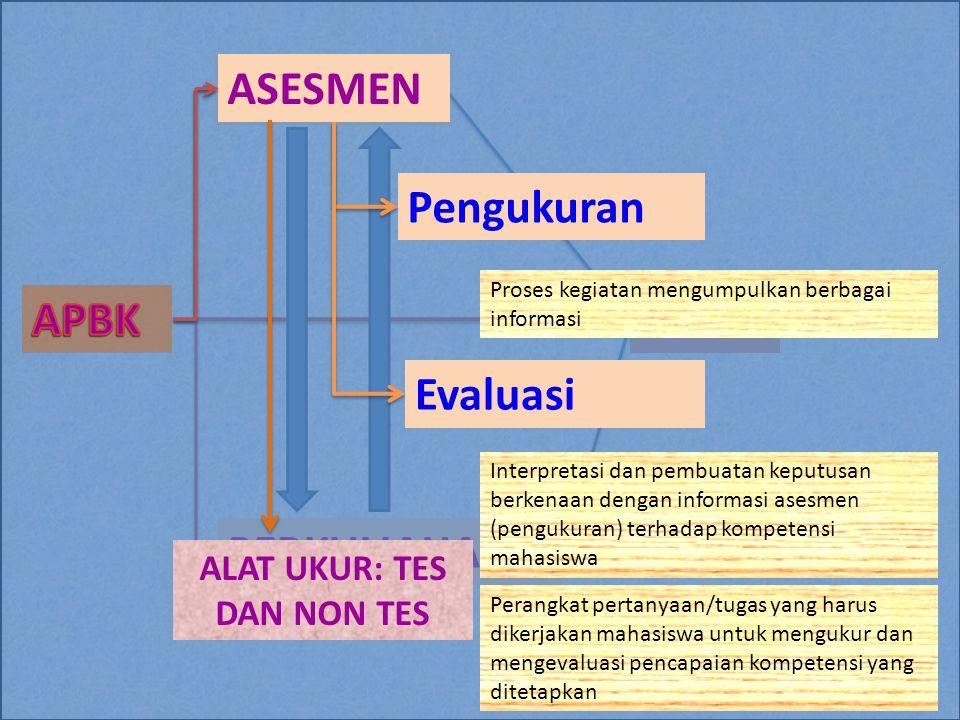 ASESMEN PERKULIAHAN ASESMEN Pengukuran Evaluasi Proses kegiatan mengumpulkan berbagai informasi Interpretasi dan pembuatan keputusan berkenaan dengan