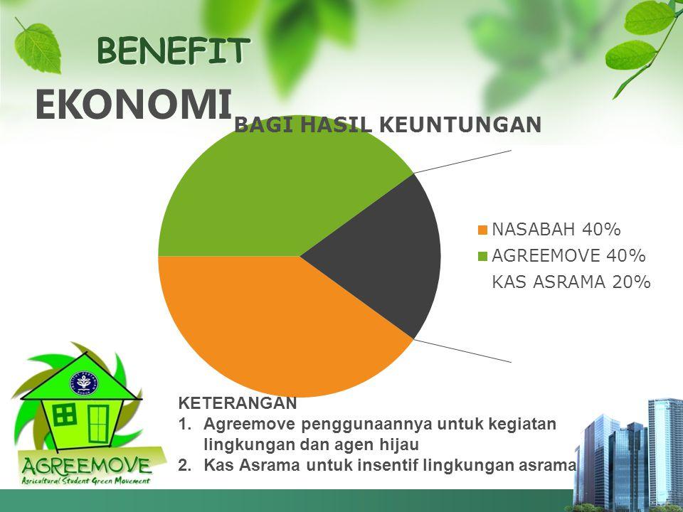 BENEFIT EKONOMI KETERANGAN 1.Agreemove penggunaannya untuk kegiatan lingkungan dan agen hijau 2.Kas Asrama untuk insentif lingkungan asrama