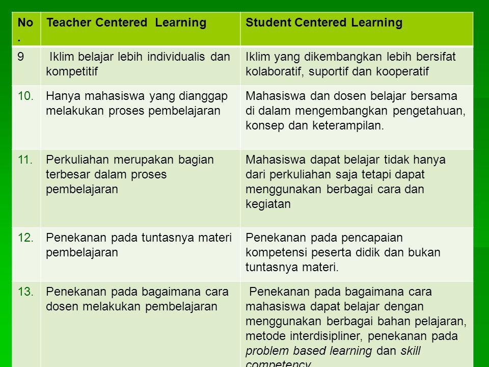 No. Teacher Centered LearningStudent Centered Learning 5Fungsi dosen atau pengajar sebagai pemberi informasi utama dan evaluator Fungsi dosen sebagai