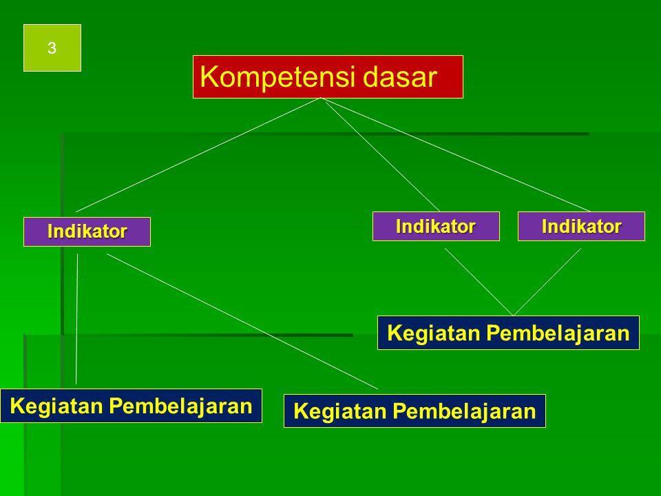 Kompetensi dasar IndikatorIndikator Kegiatan Pembelajaran IndikatorIndikator 2 Kegiatan Pembelajaran