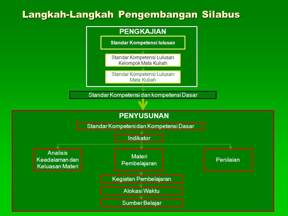 PERENCANAAN PEMBELAJARAN 1.ANALISIS INSTRUKSIONAL (Peta Kompetensi) (Peta Kompetensi) 2.SILABUS 3.RPP