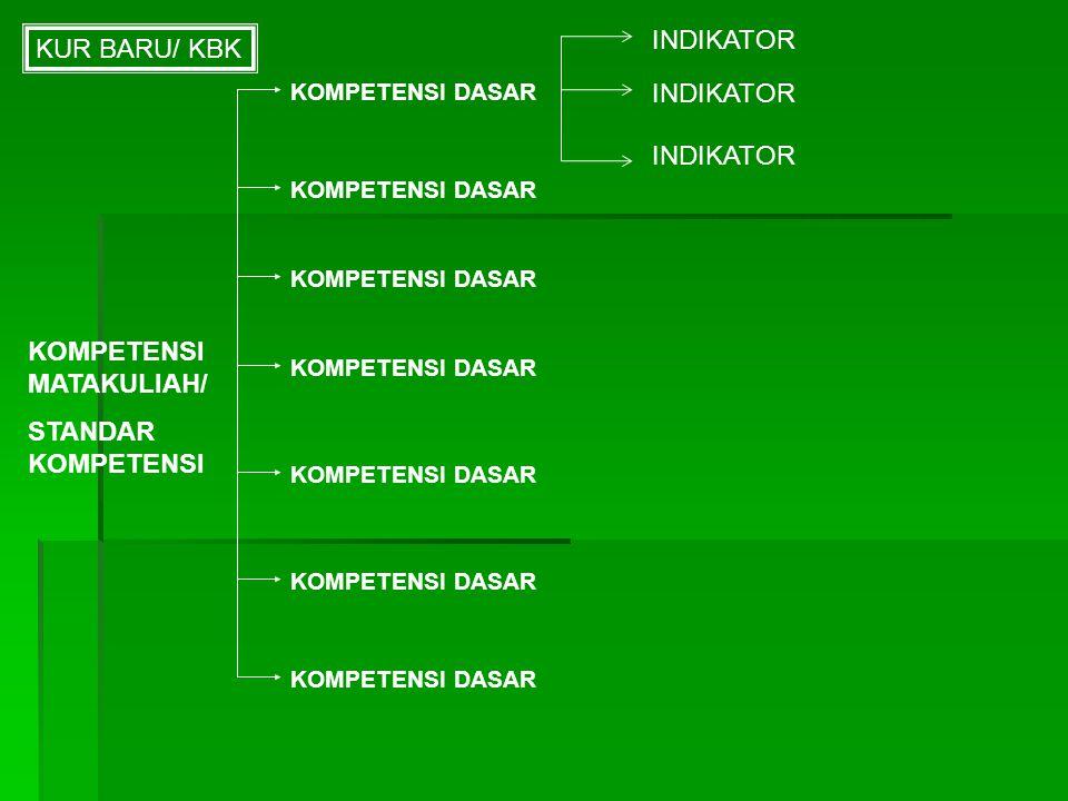 Kompetensi Dasar  Sejumlah kemampuan yang harus dikuasai peserta didik dalam matakuliah tertentu sebagai rujukan penyusunan indikator dalam suatu mat