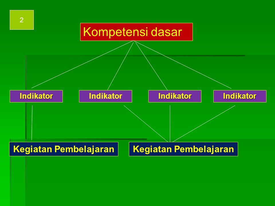 Kompetensi dasar Indikator Pengalaman Belajar 1