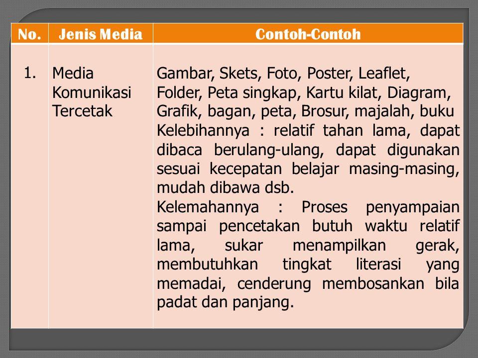 No.Jenis MediaContoh-Contoh 1.Media Komunikasi Tercetak Gambar, Skets, Foto, Poster, Leaflet, Folder, Peta singkap, Kartu kilat, Diagram, Grafik, baga