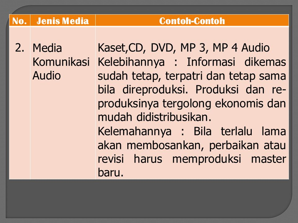 No.Jenis MediaContoh-Contoh 2.Media Komunikasi Audio Kaset,CD, DVD, MP 3, MP 4 Audio Kelebihannya : Informasi dikemas sudah tetap, terpatri dan tetap