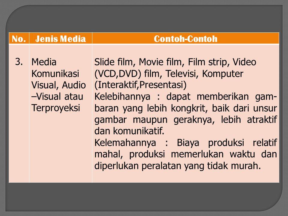 No.Jenis MediaContoh-Contoh 3.Media Komunikasi Visual, Audio –Visual atau Terproyeksi Slide film, Movie film, Film strip, Video (VCD,DVD) film, Televi