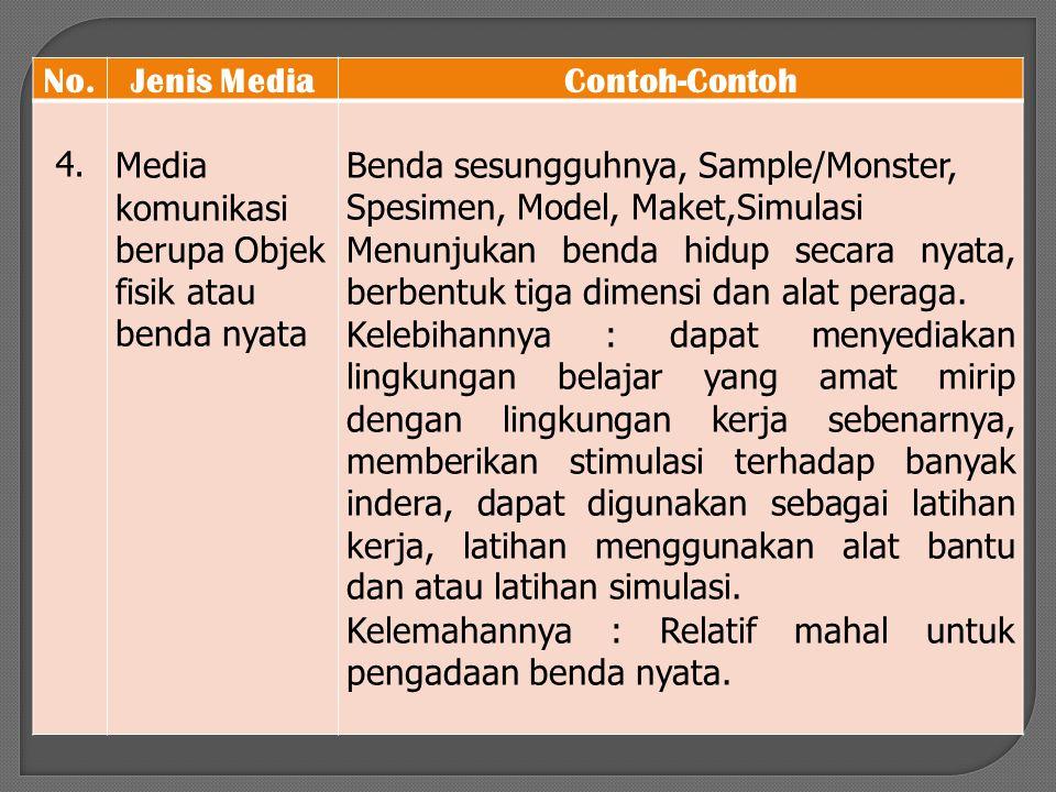 No.Jenis MediaContoh-Contoh 4.Media komunikasi berupa Objek fisik atau benda nyata Benda sesungguhnya, Sample/Monster, Spesimen, Model, Maket,Simulasi