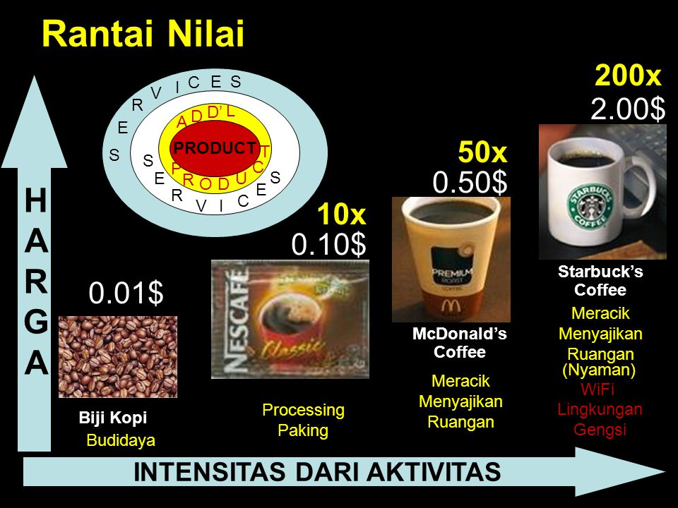 S E R V I C ES Rantai Nilai 0.01$ 0.10$ 0.50$ 2.00$ Biji Kopi Nescafe Sachet McDonald's Coffee Starbuck's Coffee HARGAHARGA INTENSITAS DARI AKTIVITAS