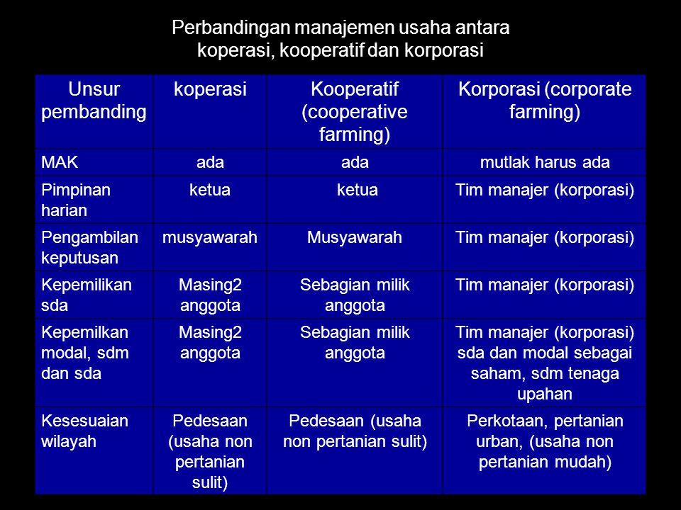 Perbandingan manajemen usaha antara koperasi, kooperatif dan korporasi Unsur pembanding koperasiKooperatif (cooperative farming) Korporasi (corporate