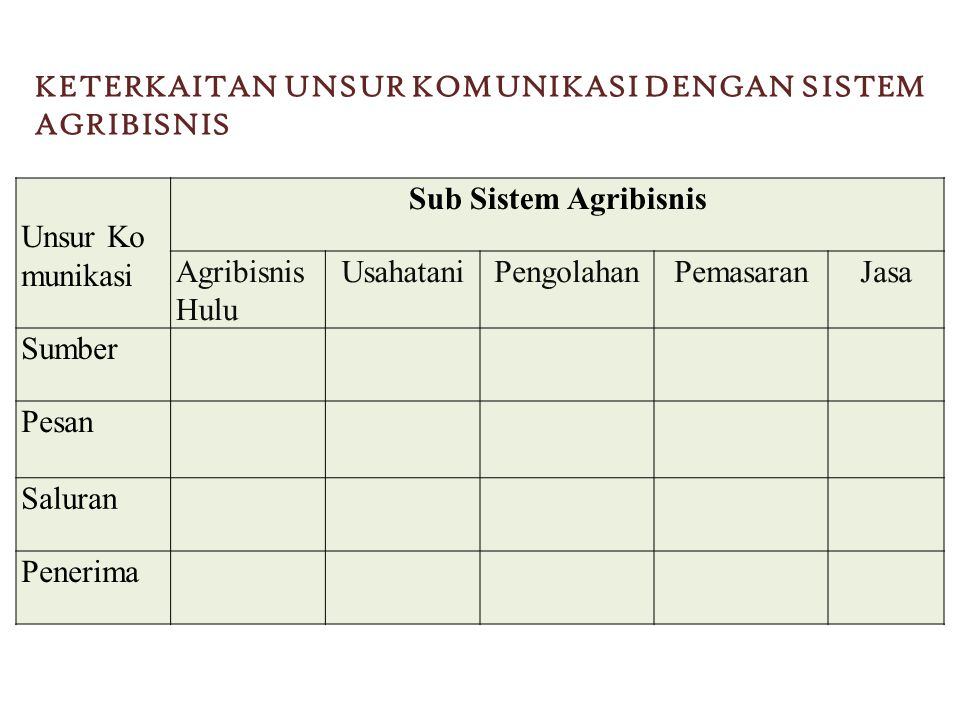 KETERKAITAN UNSUR KOMUNIKASI DENGAN SISTEM AGRIBISNIS Unsur Ko munikasi Sub Sistem Agribisnis Agribisnis Hulu UsahataniPengolahanPemasaranJasa Sumber