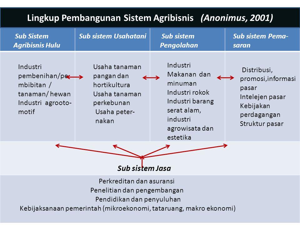 Sub Sistem Agribisnis Hulu Sub sistem Usahatani Sub sistem Pengolahan Sub sistem Pema- saran Industri pembenihan/pe mbibitan / tanaman/ hewan Industri