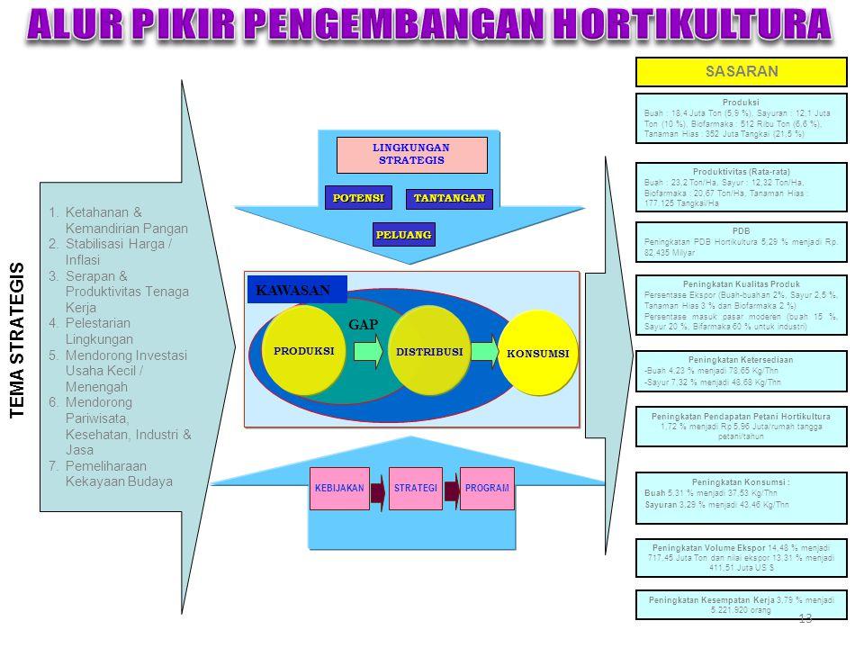 1.Ketahanan & Kemandirian Pangan 2.Stabilisasi Harga / Inflasi 3.Serapan & Produktivitas Tenaga Kerja 4.Pelestarian Lingkungan 5.Mendorong Investasi U