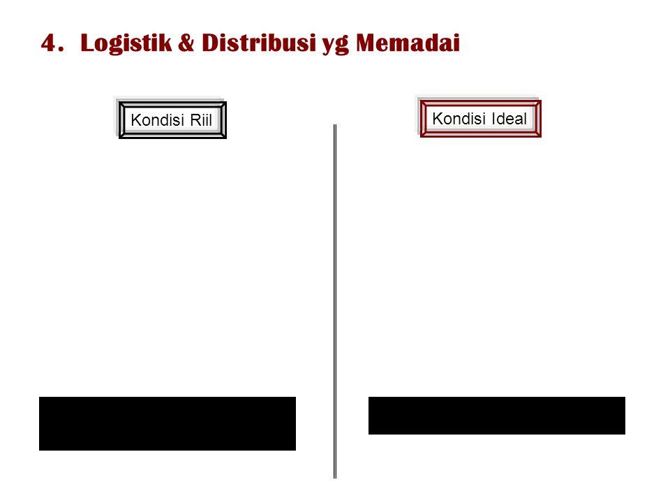 4. Logistik & Distribusi yg Memadai Kondisi Riil Kondisi Ideal transportasi & logistik tidak didukung oleh fasilitas yang memadai transportasi & logis